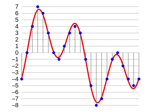 A sound wave, in red, represented digitally, in blue (after sampling and 4-bit quantization) © Aquegg | Wikimedia Commons