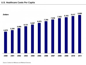U.S. Healthcare Costs Per Capita © Farcaster | Data from Centers for Medicare and Medicaid/Wikimedia Commons