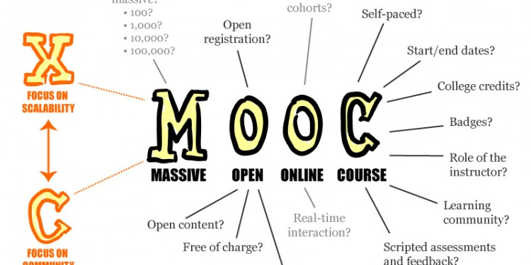 "MOOC poster explores the meaning of ""Massive Open Online Courses"" © Mathieu Plourde 