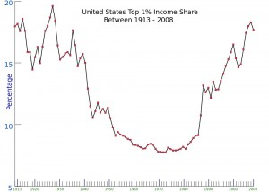 Income distribution in the U.S. © Fred the Oyster | Wikimedia Commons