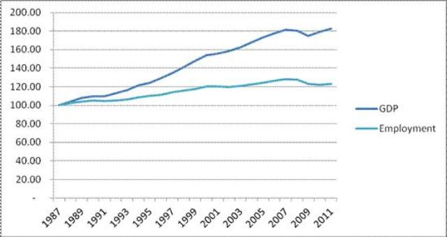 Figure 1. Indices of GDP and Employment for the United States, 1987-2011 (1987=100) © Jacob Assa