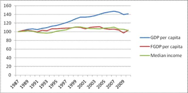 Figure 4. Indices of per capita GDP, per capita FGDP and median household income, 1987-2010 © Jacob Assa