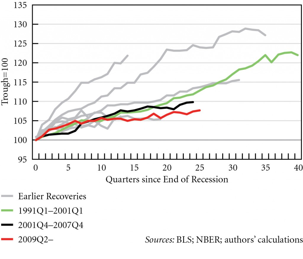 Figure 3. Index of labor productivity recoveries, 1949Q4--2015Q4 © Michalis Nikiforos | Courtesy of the author