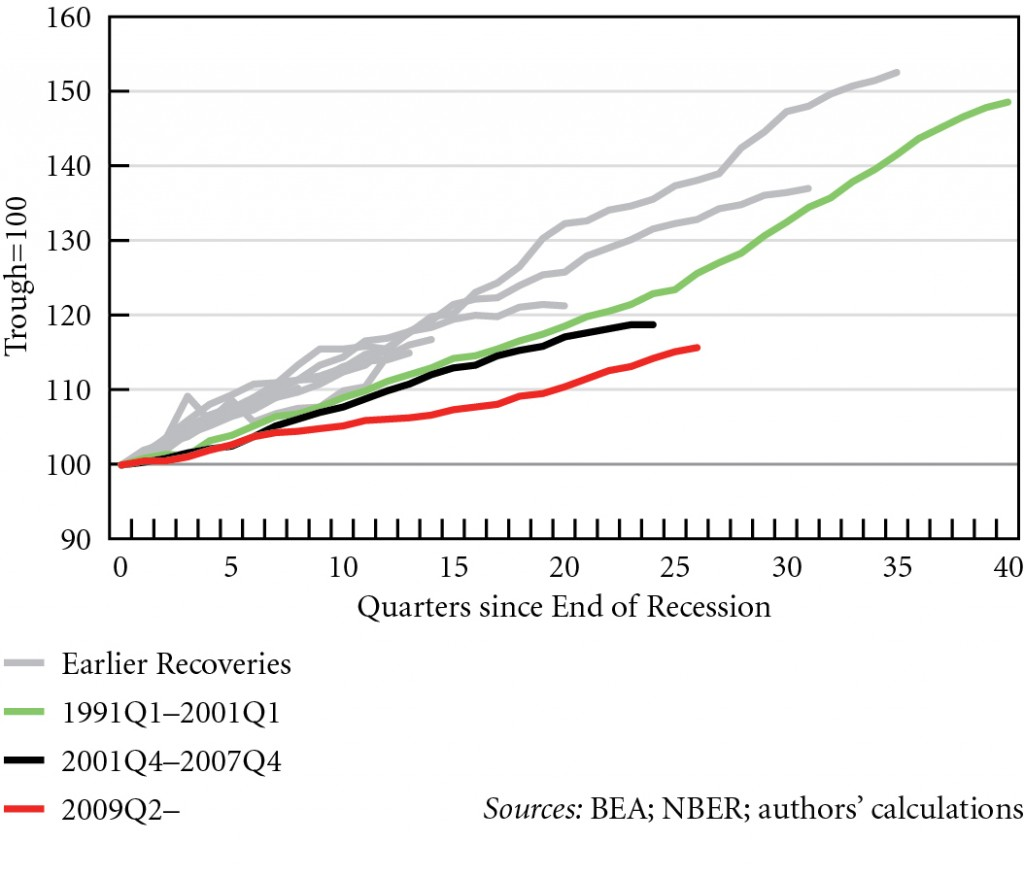 Figure 4. Index of real consumption in US recoveries, 1949Q4--2015Q4 © Michalis Nikiforos | Courtesy of the author