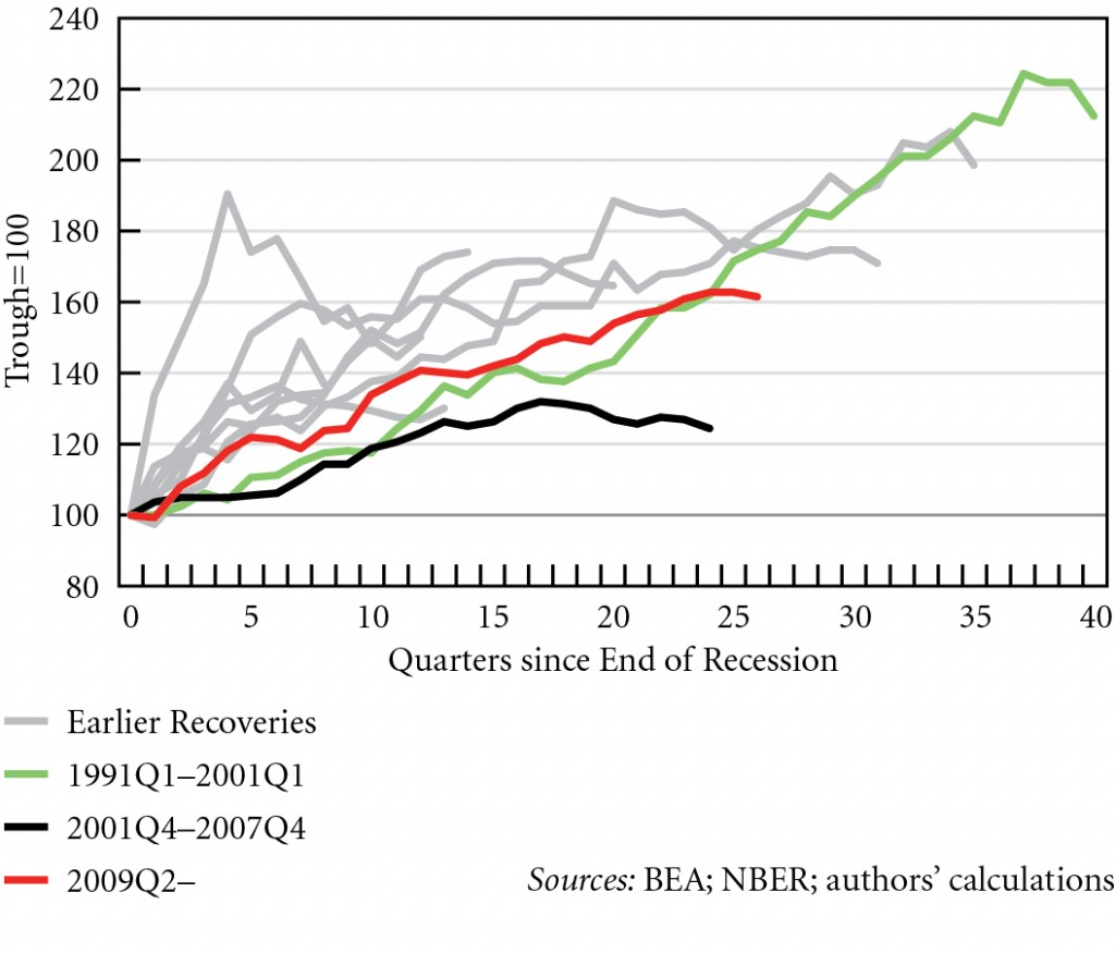 Figure 5. Index of real gross private investment in US recoveries, 1949Q4--2015Q4 © Michalis Nikiforos | Courtesy of the author