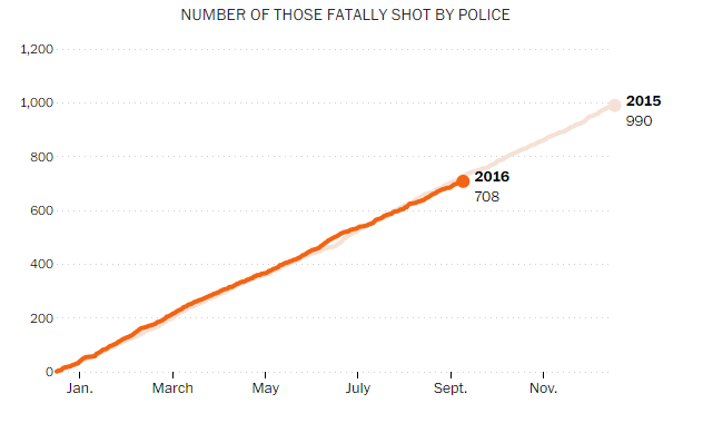 As of September 25, 2016. Data and graphic from https://www.washingtonpost.com/graphics/national/police-shootings-2016/.